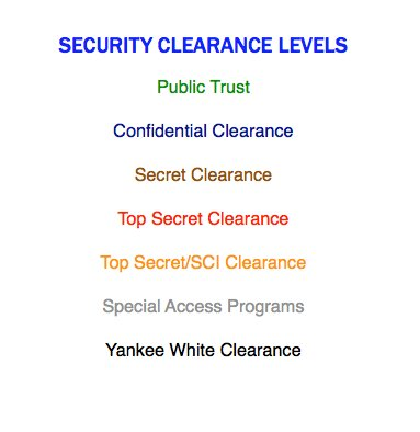 Clearance levels
